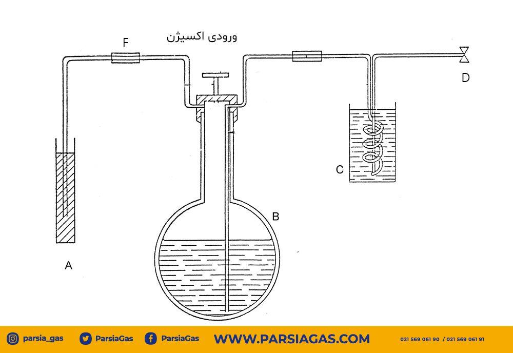 تعیین خلوص اکسیژن